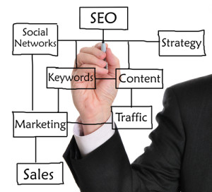 search engine optimization flow chart