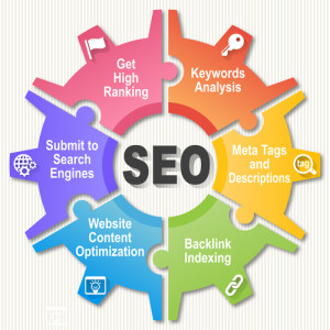 Westchester SEO strategies